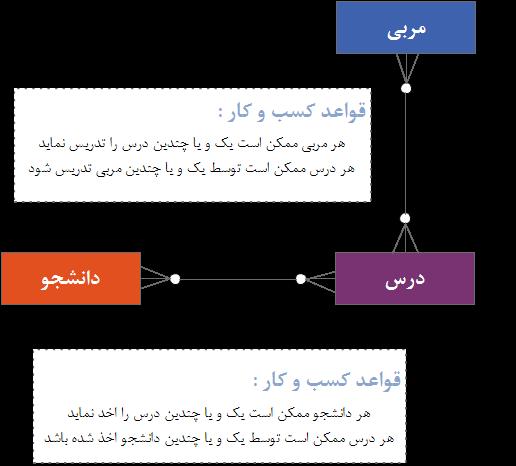 ارتباط بین موجودیت ها و ترجمه قواعد کسب و کار