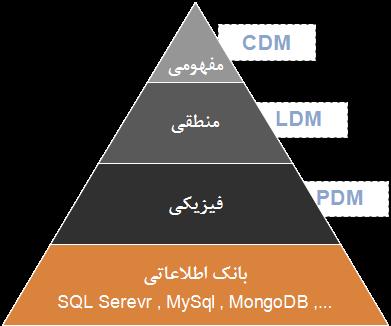 سلسله مراتب مدل های داده مفهومی ، منطقی و فیزیکی